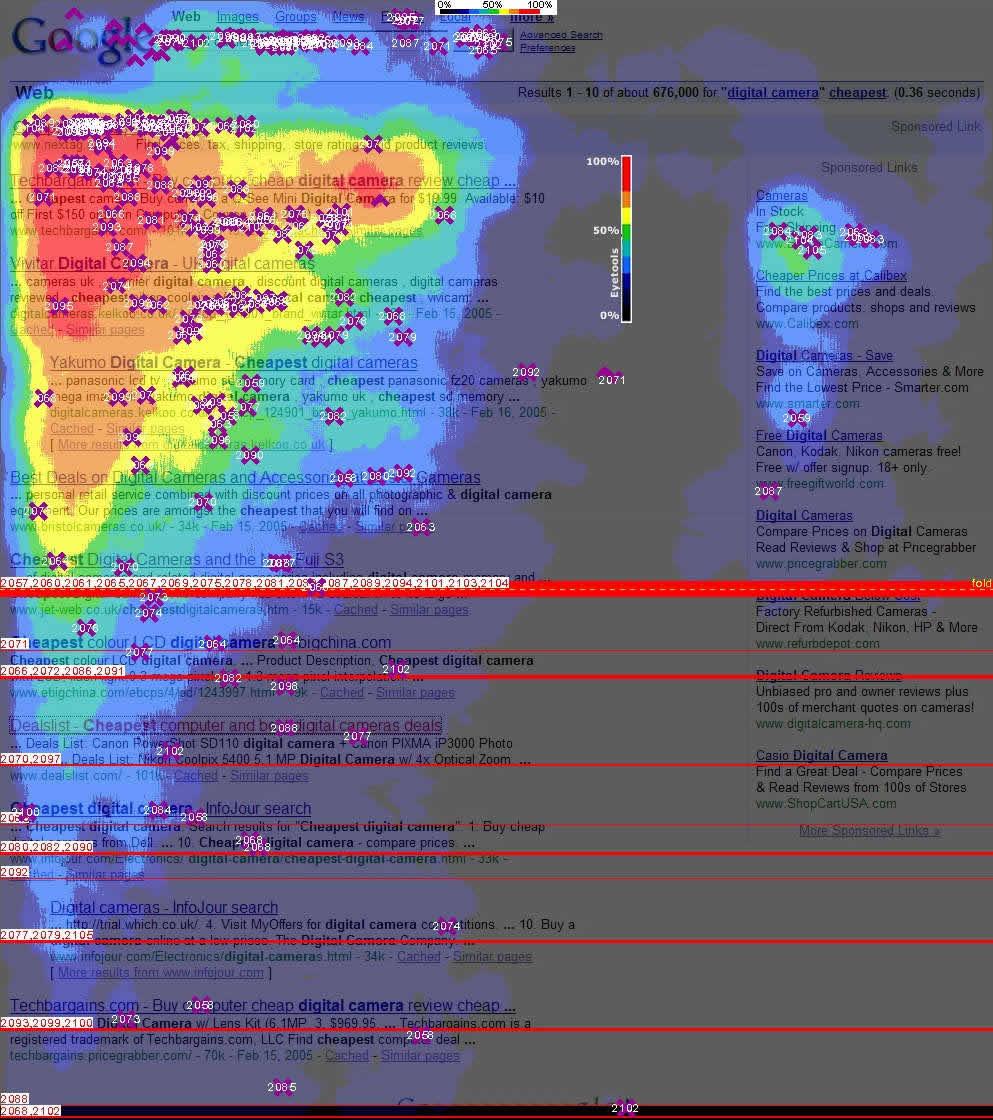 Eye tracking de los resultados de Google